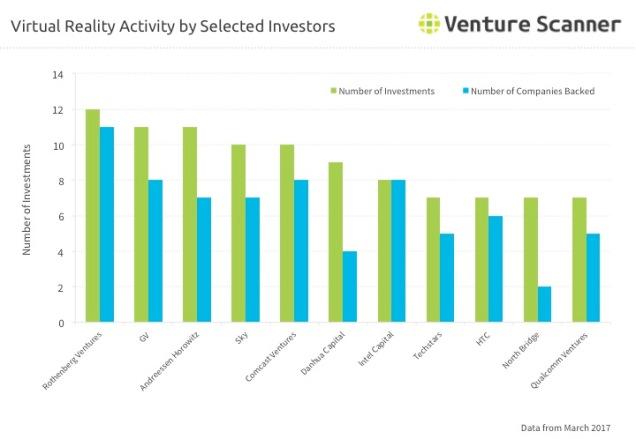 VR Q2 2017 Investor Activity