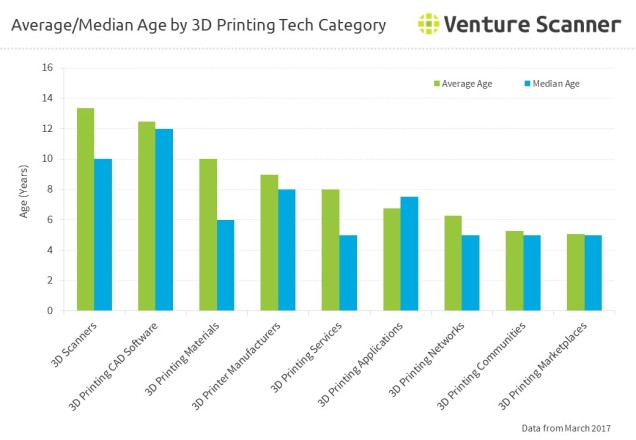 Average and Median Age by 3D Printing Category