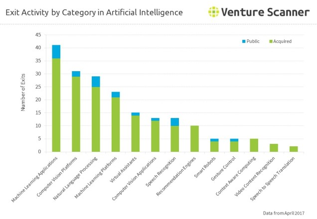 Exit Activity by Category in Artificial Intelligence