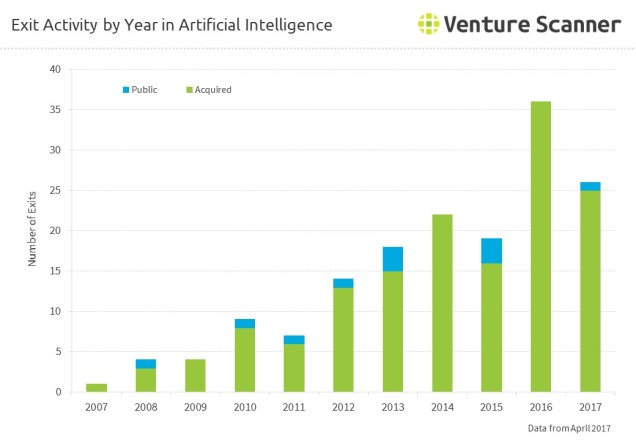 Exit Activity by Year in Artificial Intelligence