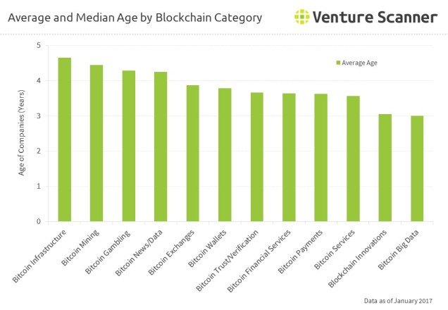 Average and Median Age by Blockchain Category