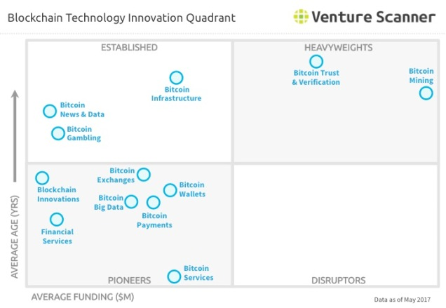 Blockchain Technology Innovation Quadrant Q2 2017