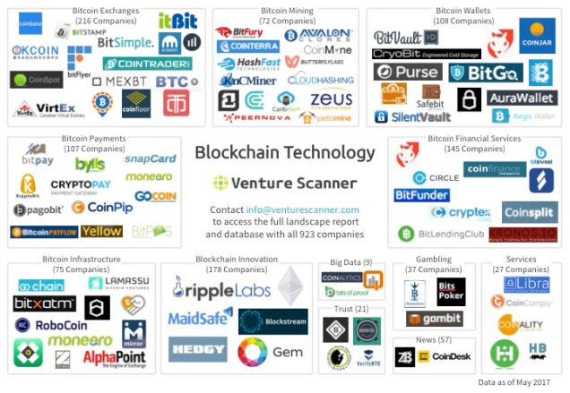 Blockchain Tech Logo Map Q2 2017