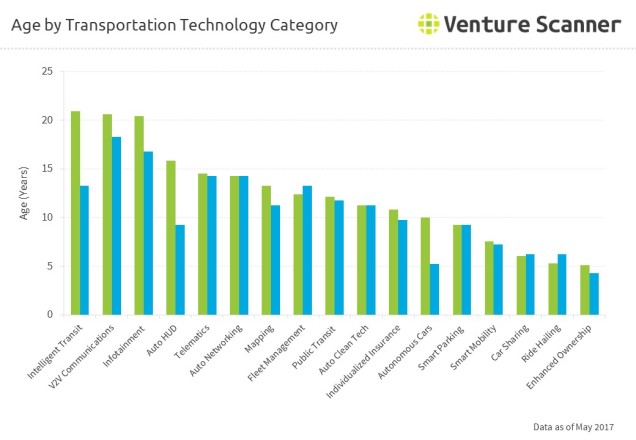 Age by Transportation Technology Category