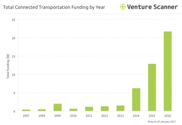 Connected Transportation Q2 2017 Funding by Year