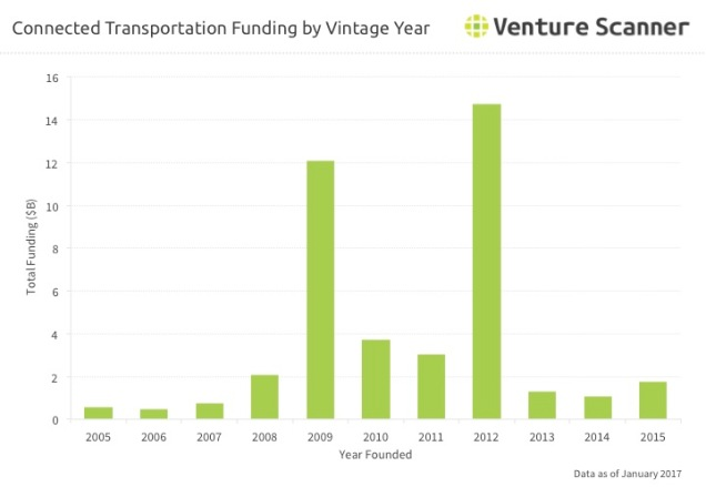 Connected Transportation Q2 2017 Vintage Year Funding