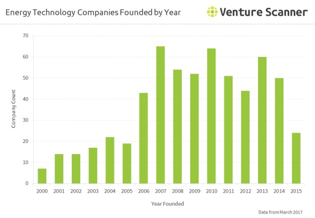 Energy Technology Companies Founded by Year