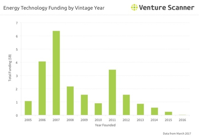 Energy Tech Q2 2017 Vintage Year Funding