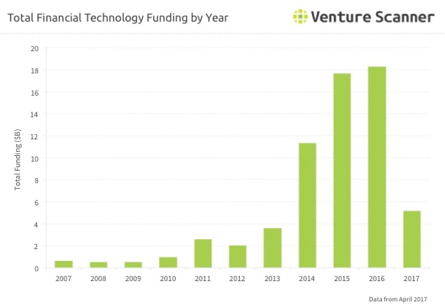 Fintech Q2 2017 Funding by Year