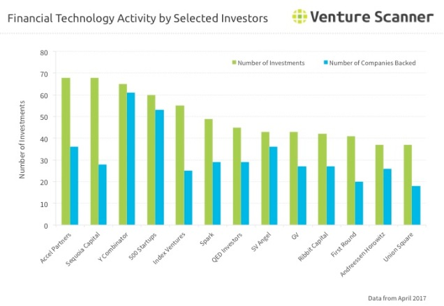 Financial Technology Investor Activity Q2 2017