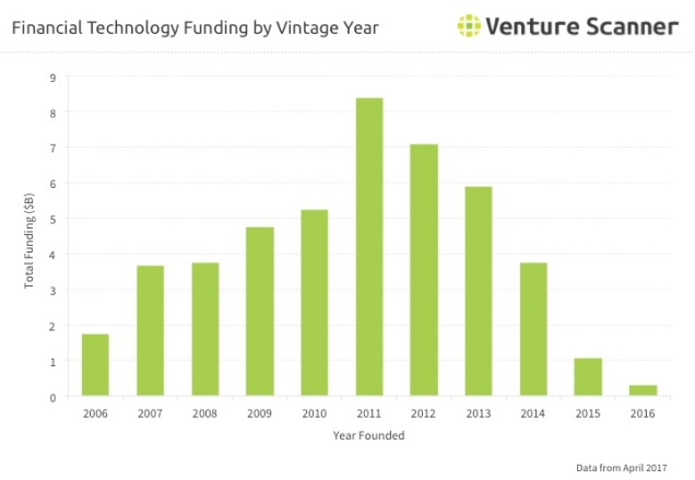 Fintech Q2 2017 Vintage Year Funding