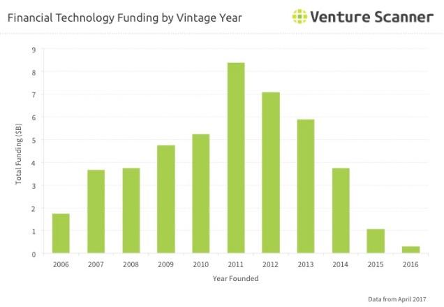 Fintech Q2 2017 Vintage Year Funding