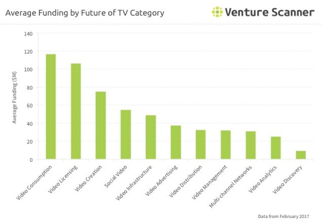 Future of TV Q2 2017 Average Funding by Category