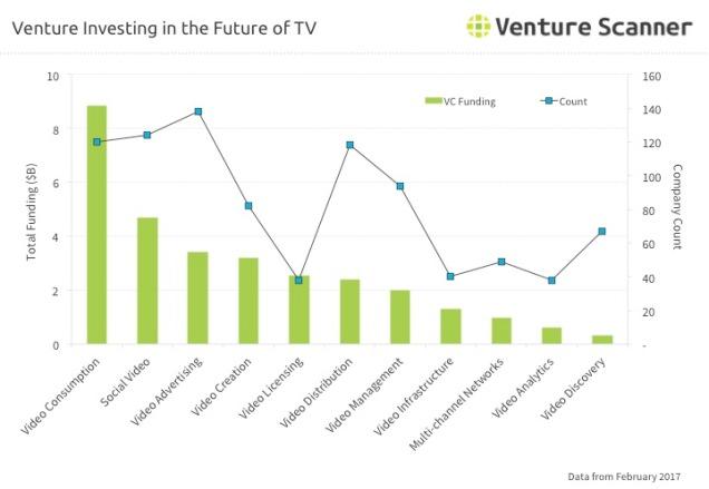 Future of TV Q2 2017 Venture Investing