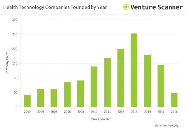 Health Technology Companies Founded by Year