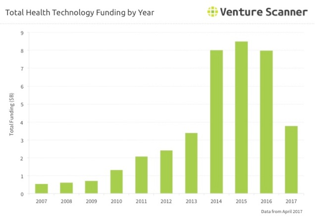 Health Tech Funding by Year Q2 2017
