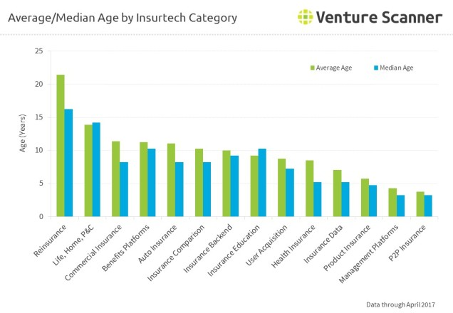 Average and Median Age by InsurTech Category