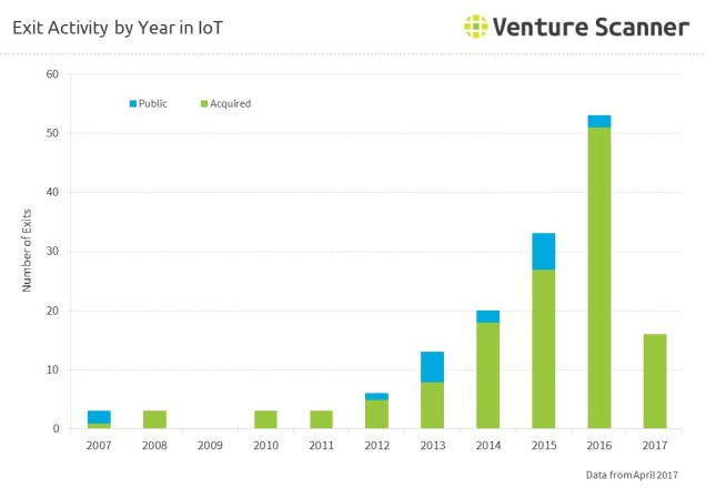 Exit Activity by Year in IoT