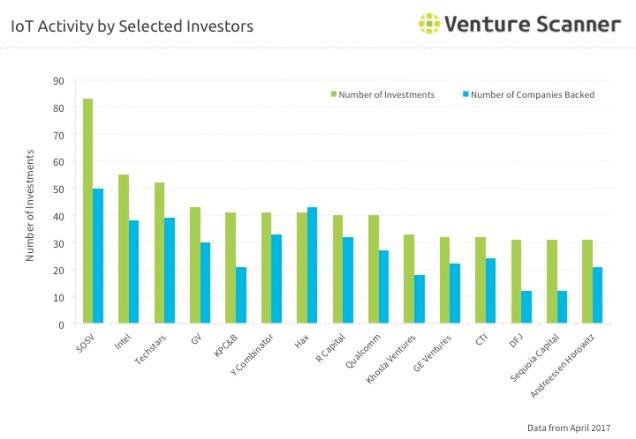 IoT Investor Activity Q2 2017