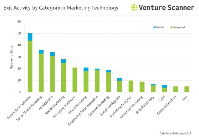 Exit Activity by Category in Marketing Technology