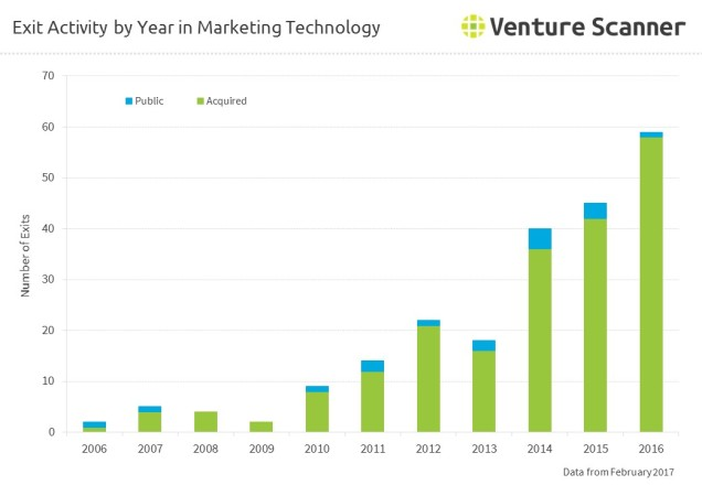 Exit Activity by Year in Marketing Technology