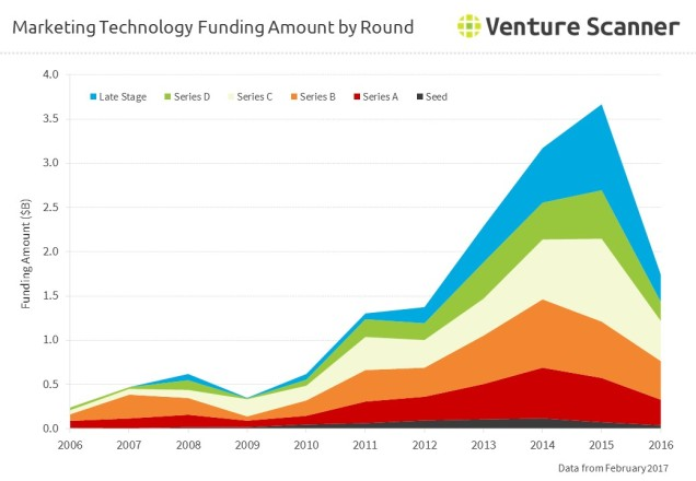 Marketing Technology Funding Amount by Round