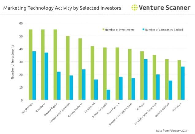 Martech Investor Activity Q2 2017