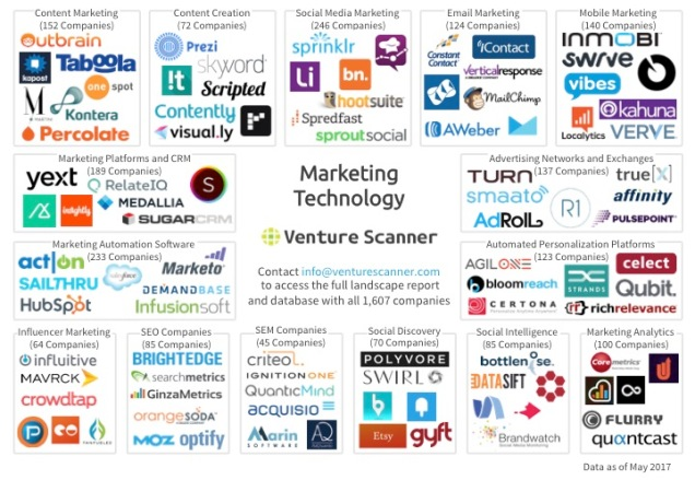 Martech Q2 2017 Logo Map