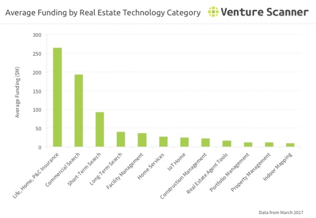 Real Estate Tech Q2 2017 Category Average Funding