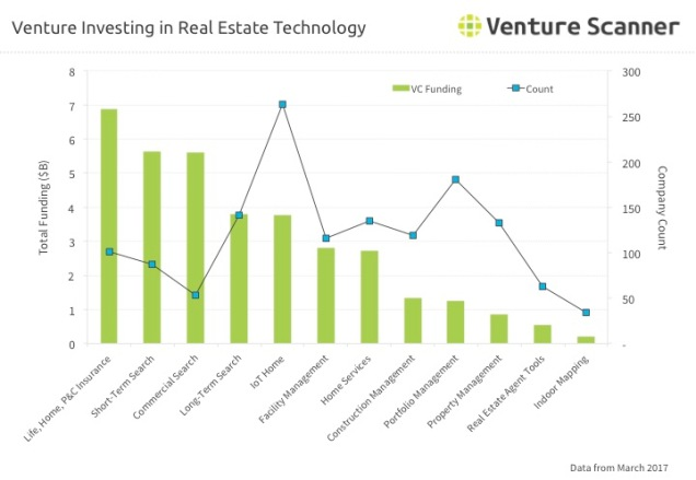 Real Estate Tech Q2 2017 Venture Investing