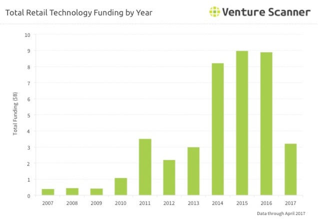 Retail Tech Q2 2017 Funding by Year