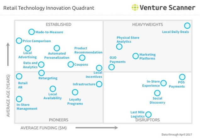 Retail Technology Q2 2017 Innovation Quadrant