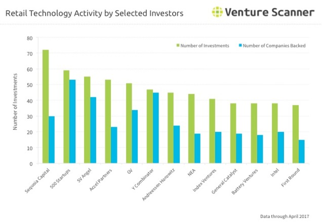Retail Technology Q2 2017 Investor Activity