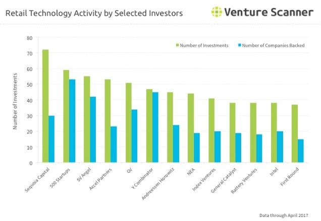 Retail Technology Q2 2017 Investor Activity