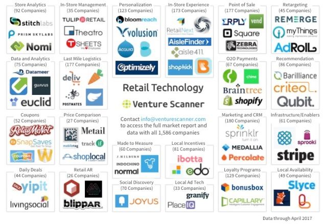 Retail Technology Q2 2017 Logo Map