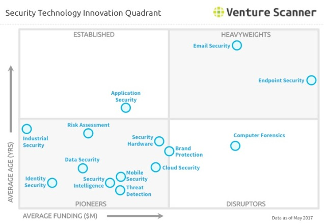 Security Technology Q2 2017 Innovation Quadrant