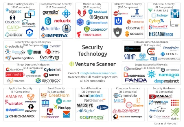 Security Technology Q2 2017 Logo Map