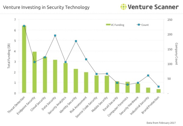 Security Technology Q2 2017 Venture Investing