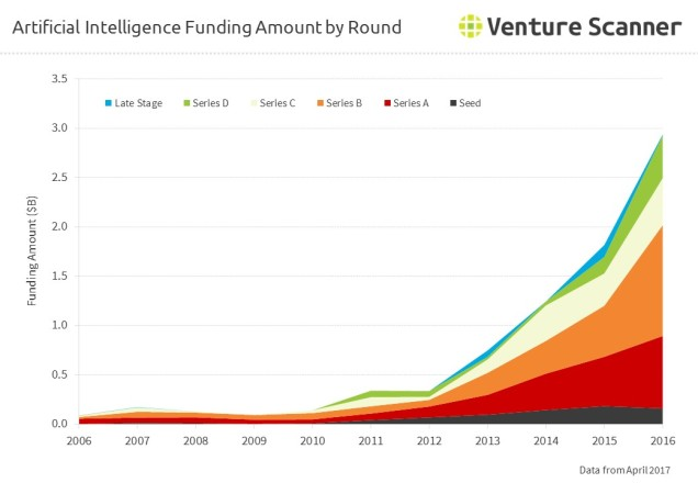 Artificial Intelligence Funding Amount by Round