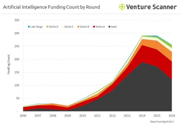 Artificial Intelligence Funding Count by Round