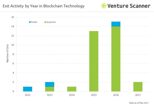 Exit Activity by Year in Blockchain Technology