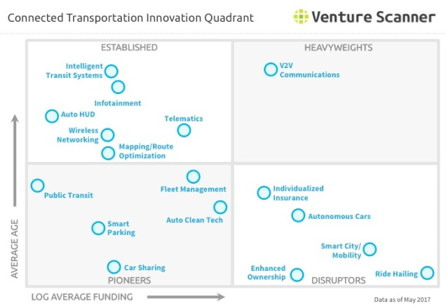 Transportation Technology Innovation Quadrant Q2 2017