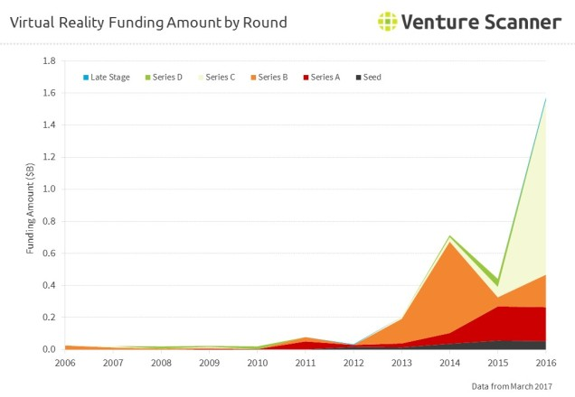 Virtual Reality Funding Amount by Round