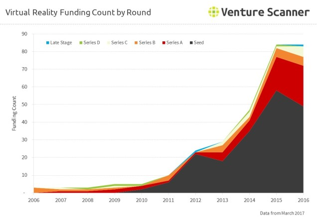 Virtual Reality Funding Count by Round