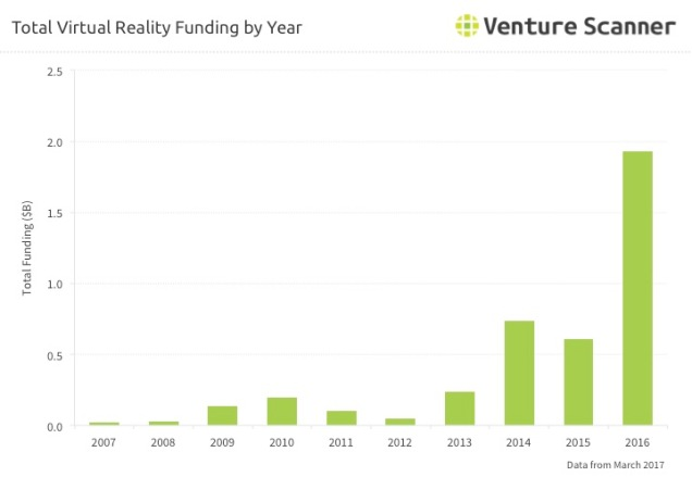 VR Funding By Year Q2 2017