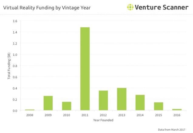 VR Q2 2017 Vintage Year Funding