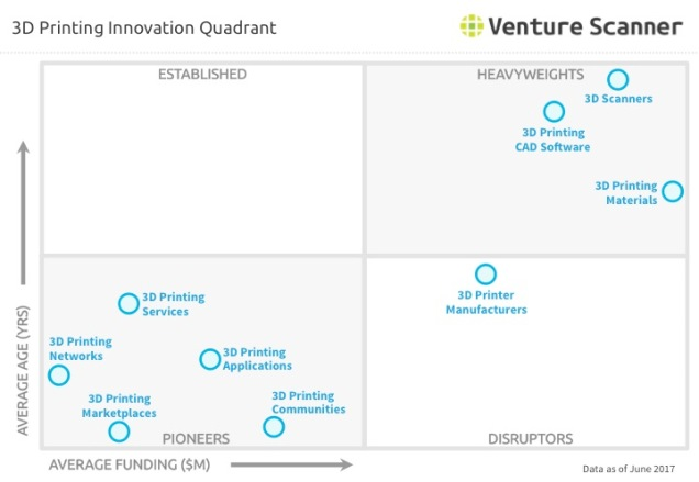 3D Printing Innovation Quadrant Q2 2017