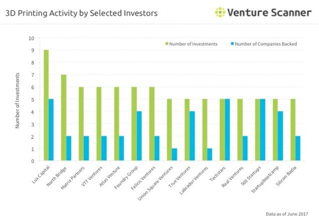 3D Printing Investor Activity Q2 2017
