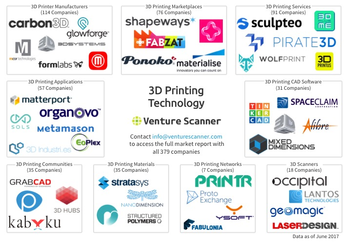 Thumbnail for 3D Printing Market Overview and Innovation Quadrant – Q2 2017
