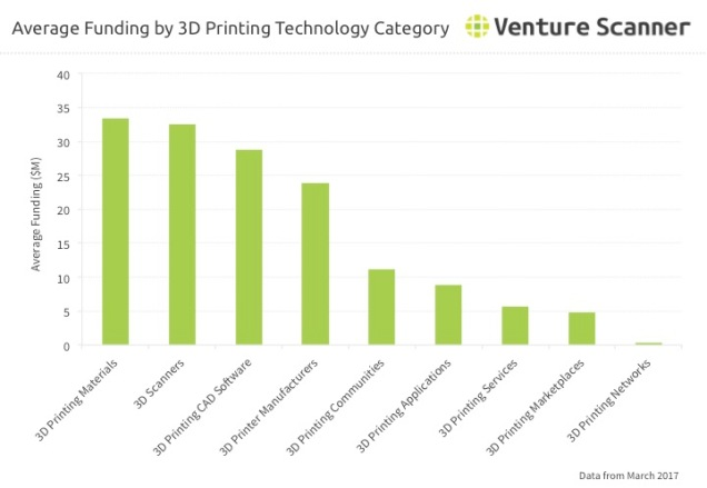 3D Printing Q2 2017 Category Average Funding